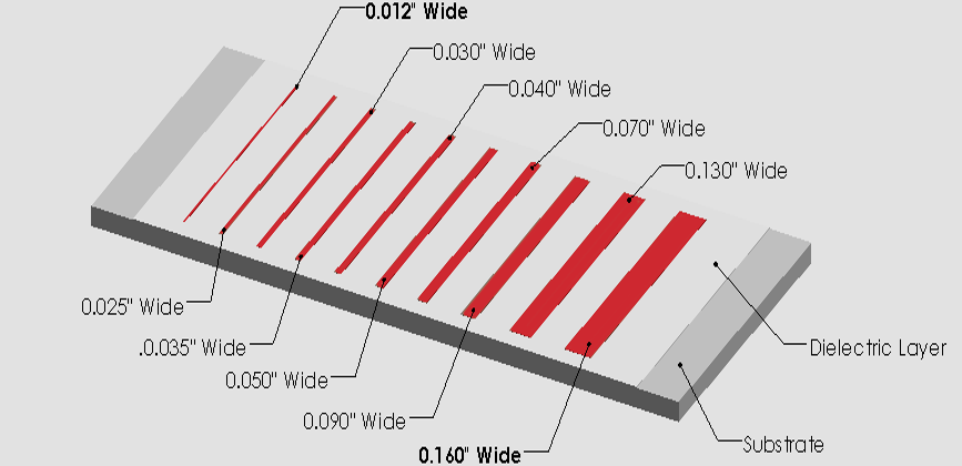 Intergrated Wiring Standard Copper Trace Widths